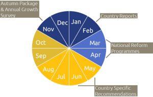 EU Szemeszter ciklus